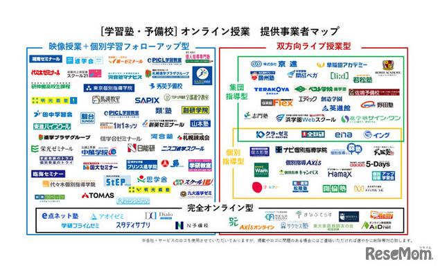 オンライン事業者マップ